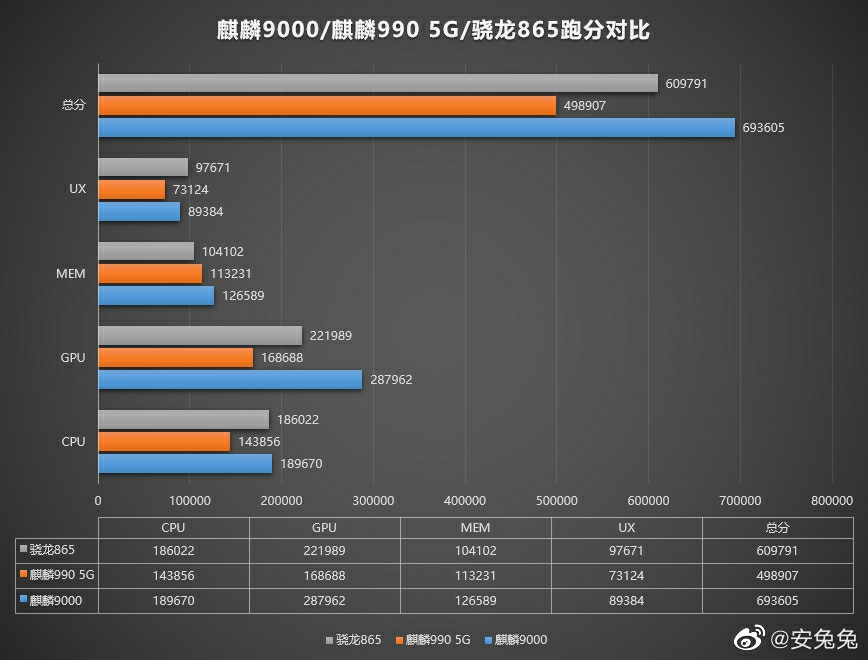 Huawei Kirin 9000 vs Snapdragon 865 vs Kirin 990 5G