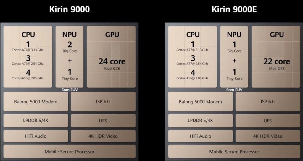 Difference between Huawei Kirin 9000 and Kirin 9000E