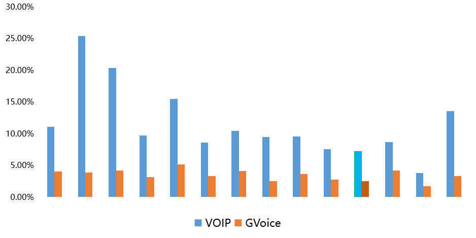 Tencent GVoice & VoIP noise often proportional comparison