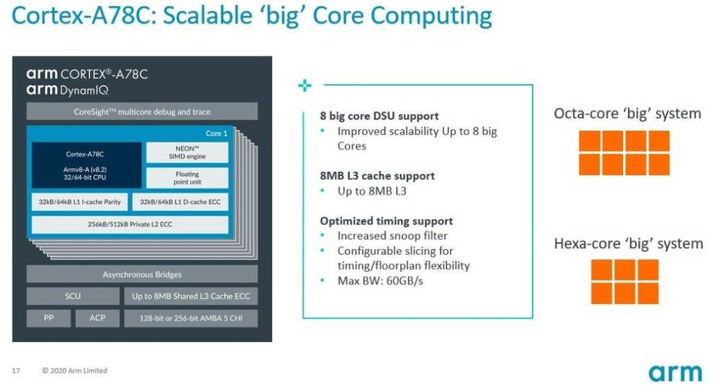 Up to 8 'big' core support with arm Cortex A78C