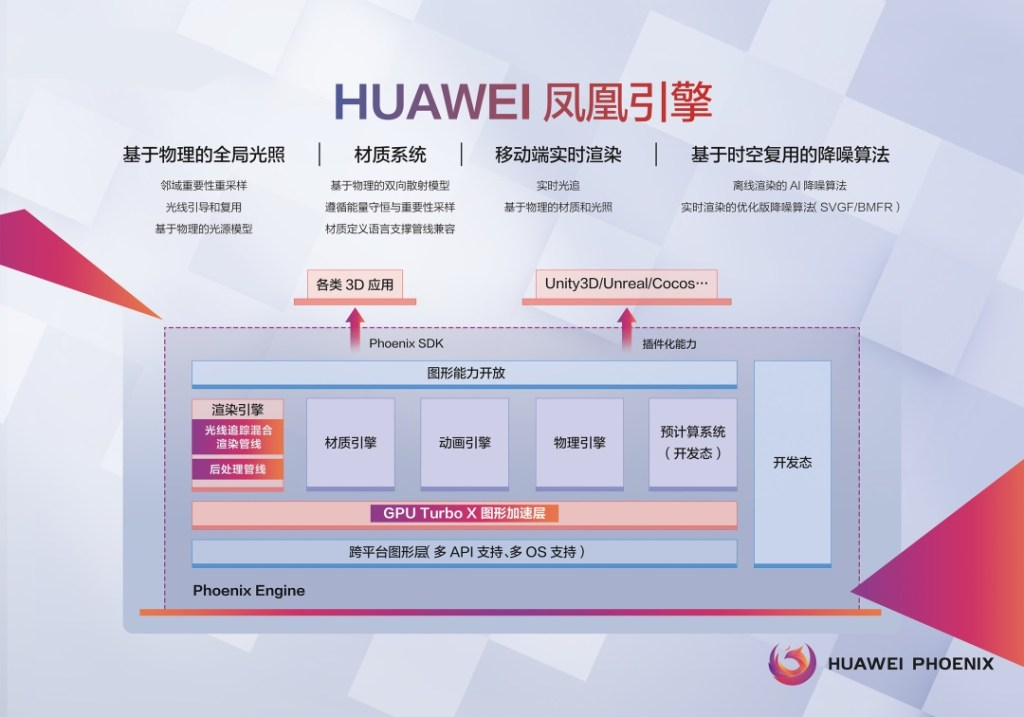 How does Huawei Phoenix Engine work?