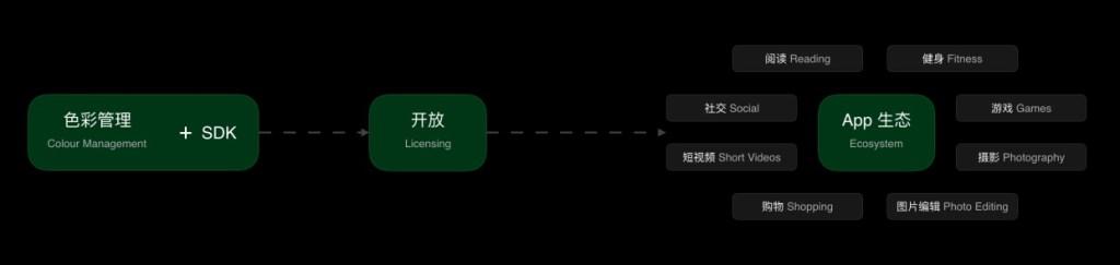 OPPO's full-link color management system