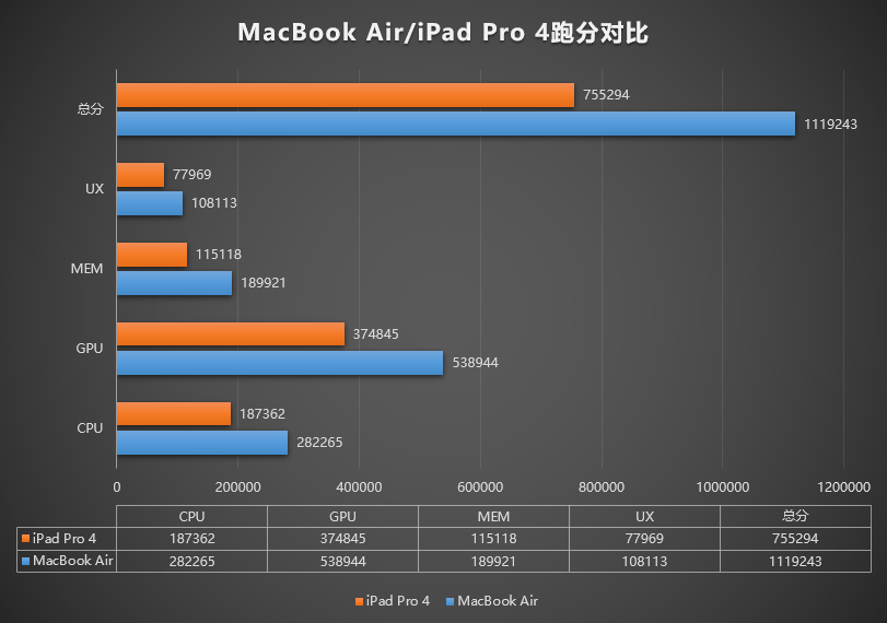 Apple MacBook AIR vs iPad Pro 4 AnTuTu Benchmark