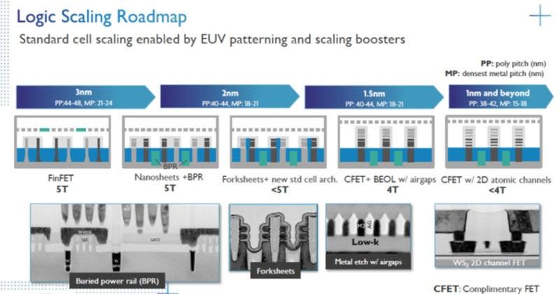 IMEC's roadmap for logic device miniaturization, asml 1nm lithography