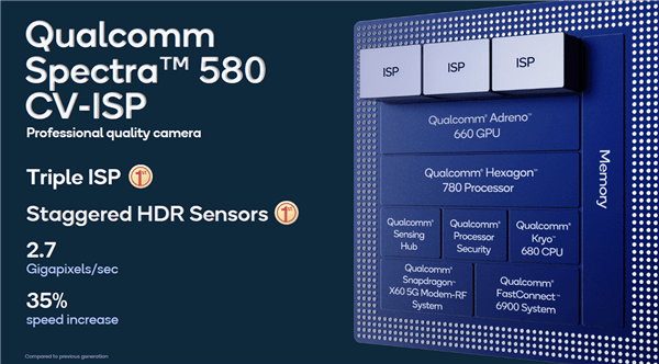 Qualcomm Spectra 580 CV-ISP