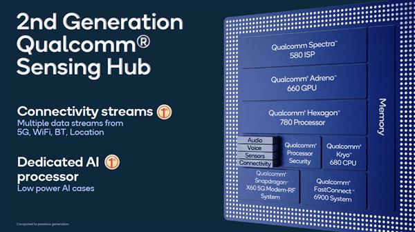 2nd Generation Qualcomm Sensing Hub