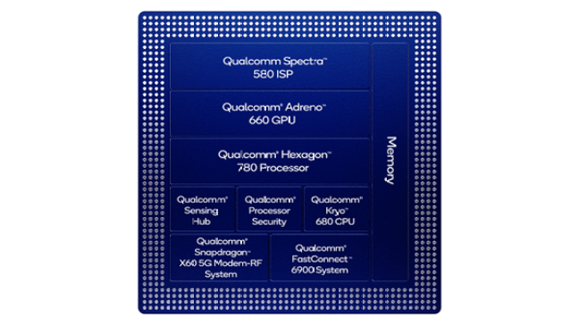 Qualcomm Snapdragon 888 Specifications Highlights