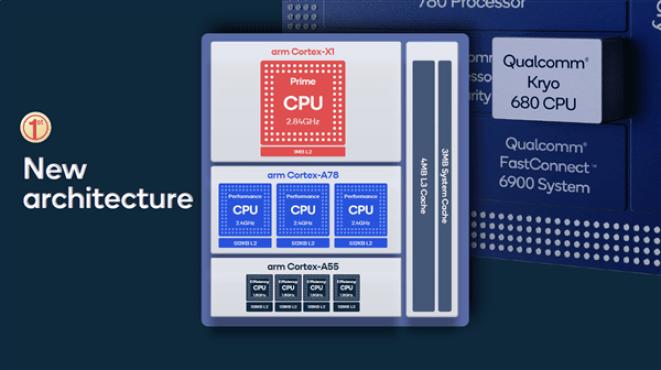 Qualcomm Kryp 680 CPU