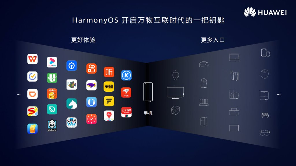 HarmonyOS 2.0 Beta for Mobile Developers