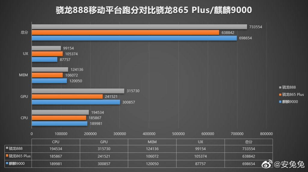 Qualcomm Snapdragon 888 AnTuTu Benchmark performance comparison
