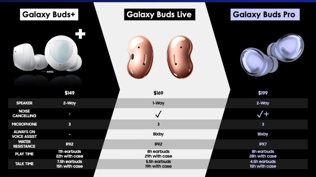 Samsung Galaxy Buds Pro Price and Specifications