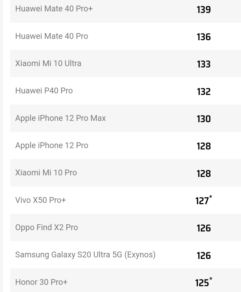 Dxomark top 10