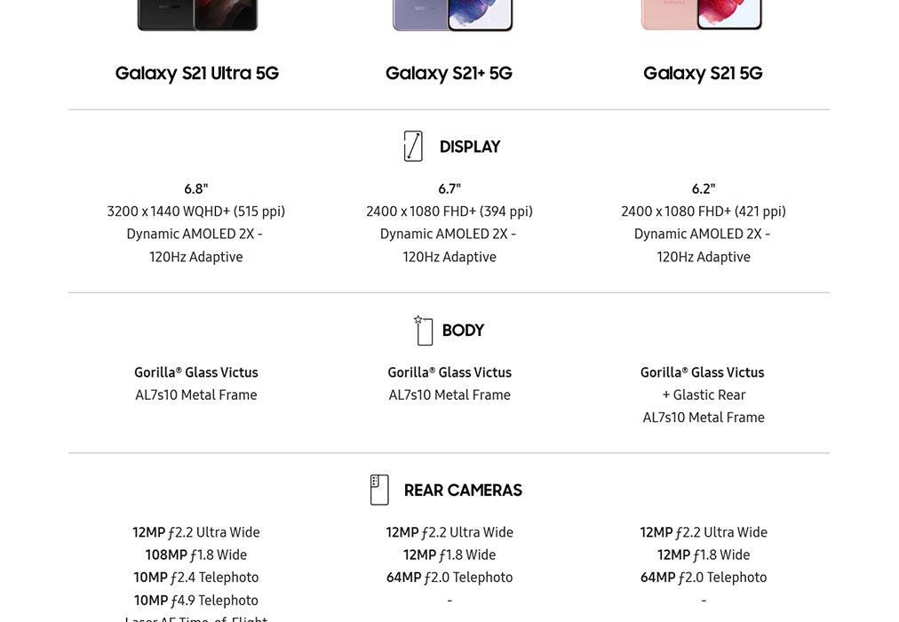 Samsung Galaxy S21 Series Specifications Comparison
