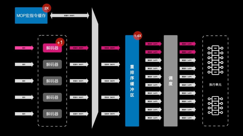 ARM Cortex-X1 and Cortex-A78 Comparison