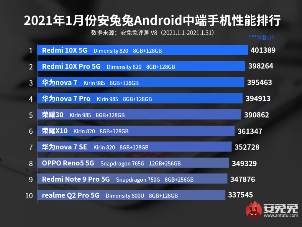 Top 10 Mid-range Phone of January 2021
