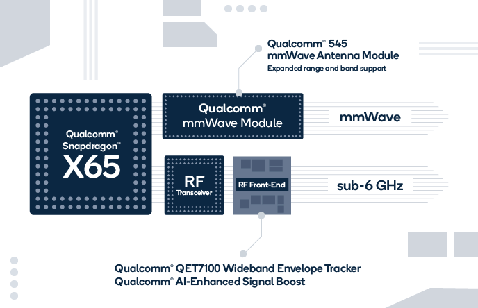 Qualcomm's Snapdragon X65 Features