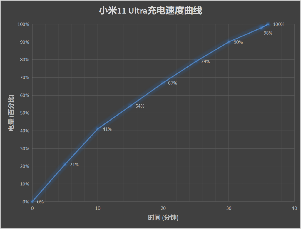 Xiaomi 11 Pro and 11 Ultra Charging and battery life