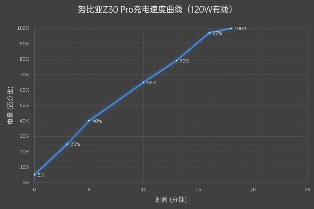 Nubia Z30 Pro charging time