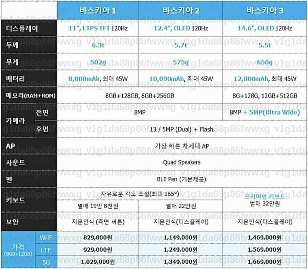 Samsung Galaxy Tab S8 and Tab S8 Plus and Tab S8 Ultra