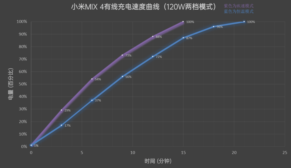 Xiaomi Mix 4 Battery Life And Charging Speed