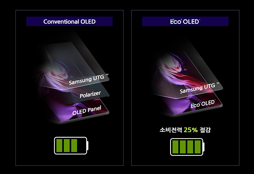 Samsung Eco2 OLED Display Featured On Fold3 Reduce Power Use by 23% by Internalizing The Polarizer