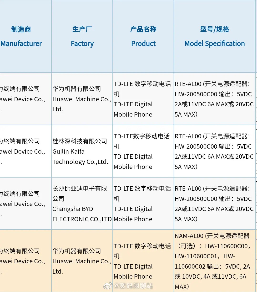Huawei Nova 9 Series Battery and Charging