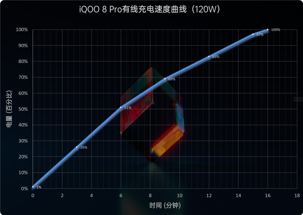 iQOO 8 Pro Charging Time
