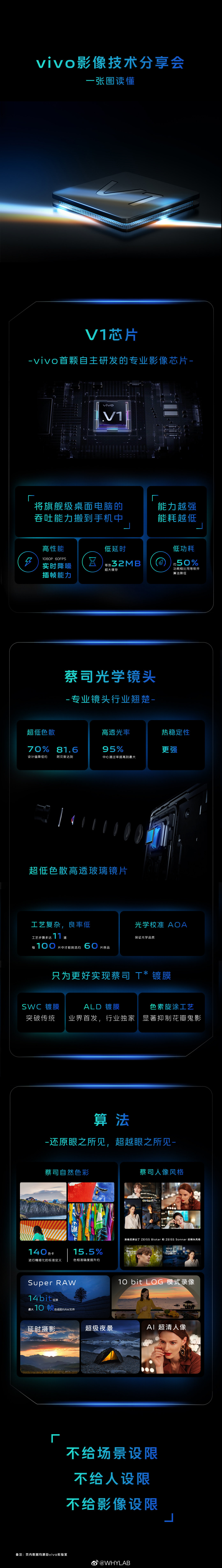Vivo Customized V1 Chip And Other Technologies