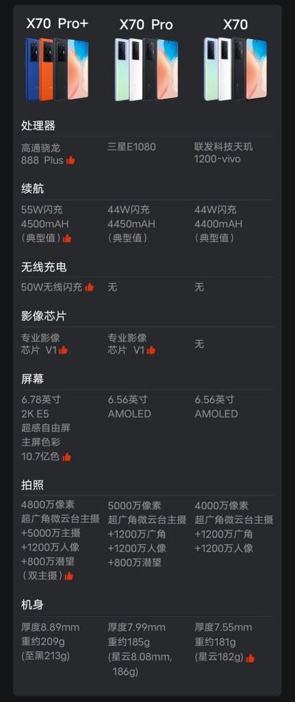 Vivo X70 vs Vivo X70 Pro vs Vivo X70 Pro Plus