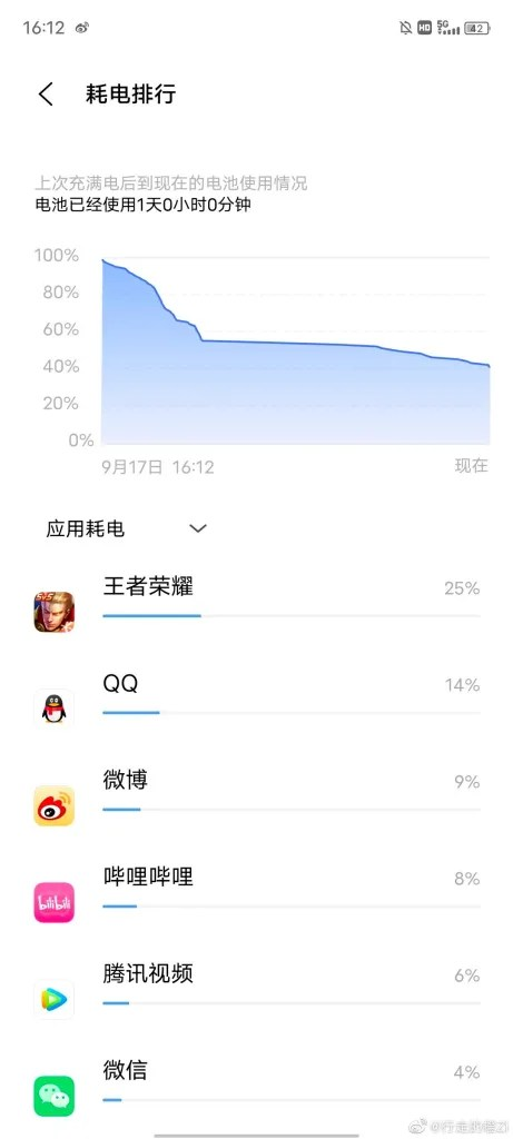 iQOO Z5 Battery Life