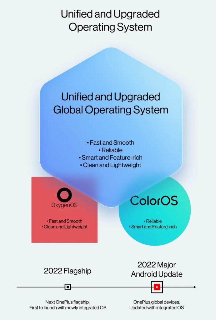 OnePlus OxygenOS 12, OnePlus integrated os