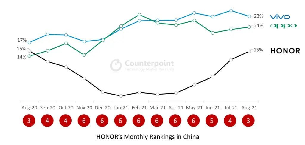 honor Market share