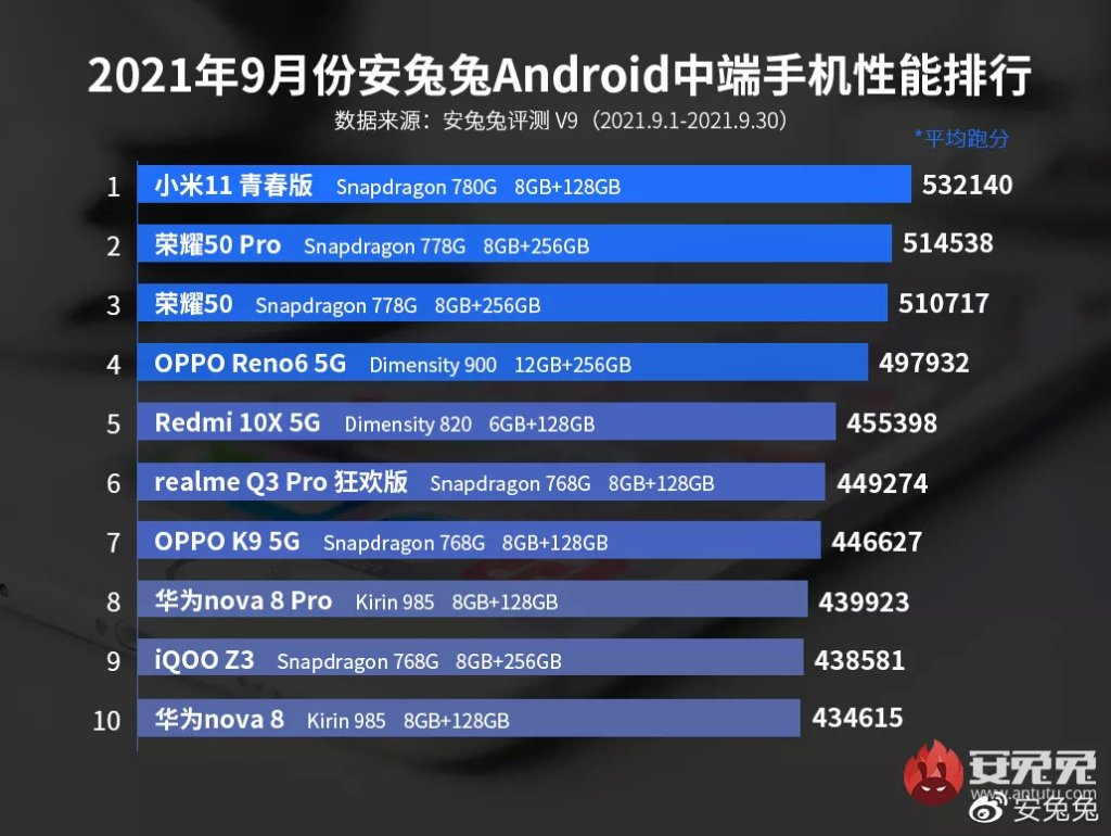 September Android Phone Performance List