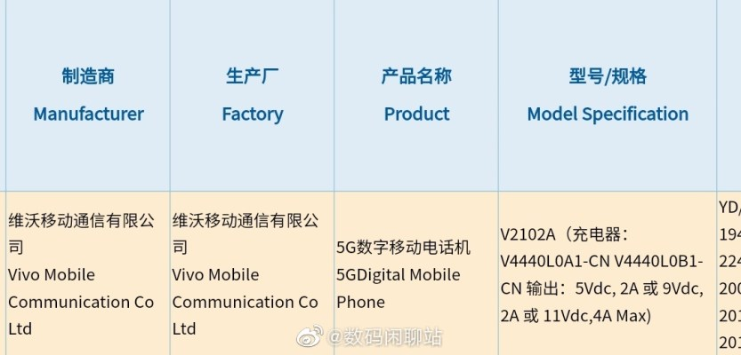 Vivo V2102A 3C Certified wit 44W Fast Charging