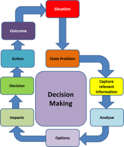 decision making process hca 250 Mgt/230 week 1 decision making process paper university of phoenix hca 250 assignment: change more about essay about hca / 230 essay about columbia/hca.