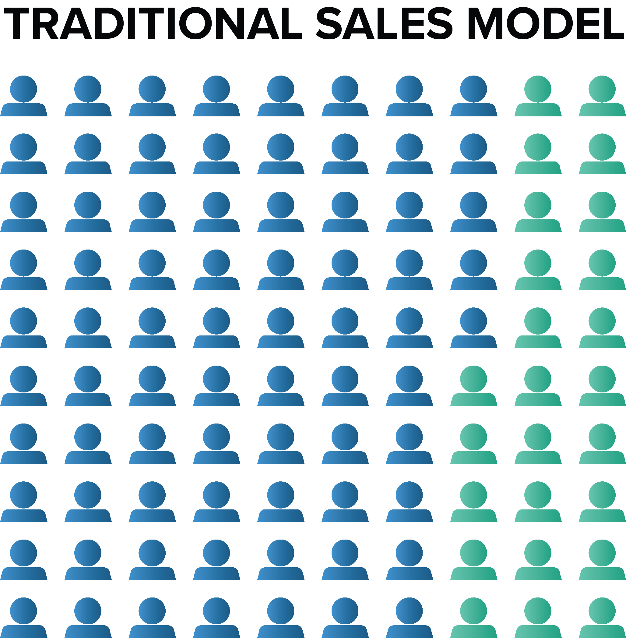 Traditional Distribution Sales Roles - Inside Sales Reps and Outside Sales Reps