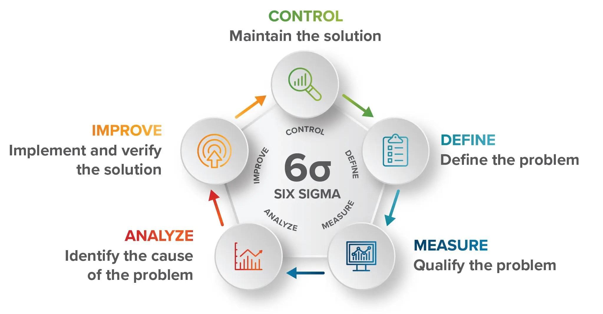 Six Sigma Cycle Models-03