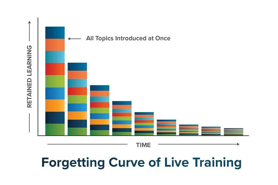 Spaced learning for sales training with SPARXiQ