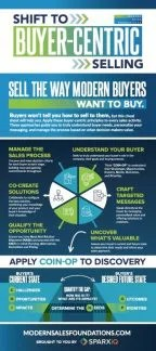 Buyer-Centric Cheat Sheet