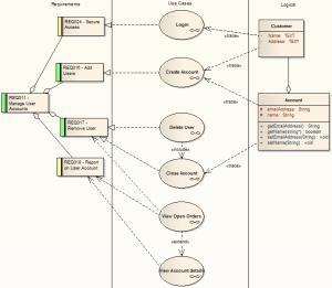 Example Diagram [Enterprise Architect User Guide]