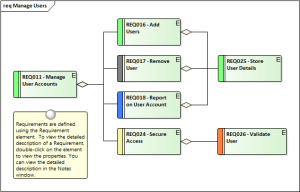 Requirements Diagram | Enterprise Architect User Guide