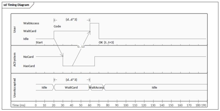 UML diagram types: Timing Diagram