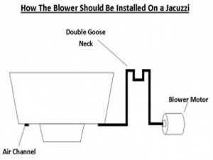 How-The-Blower-Should-Be-Installed-On-a-Jacuzzi