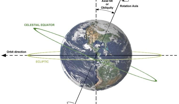 L'inclinazione dell'asse terrestre è di circa 23°