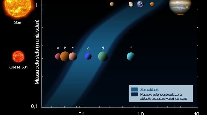Raffronto tra il sistema solare e il sistema di Gliese 581