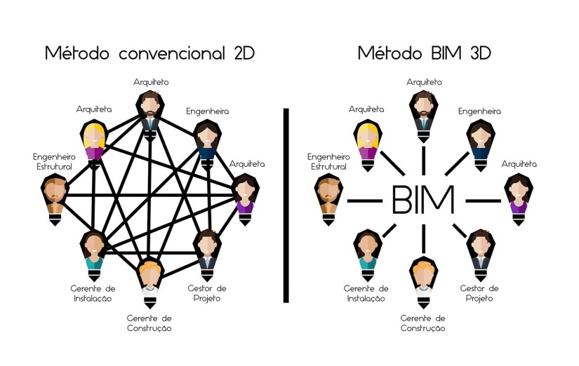 Interoperabilidade BIM