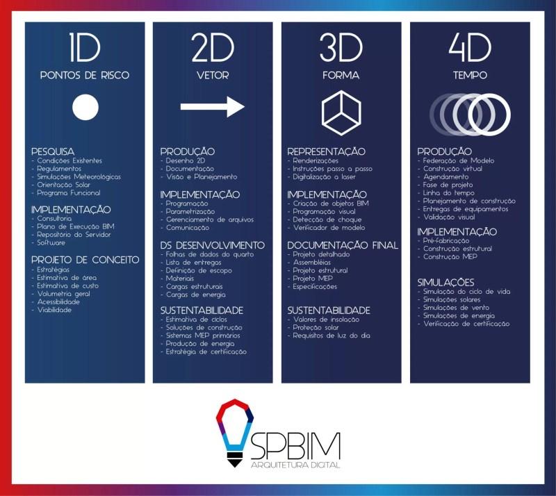 BIM 4D SpBIM São Paulo