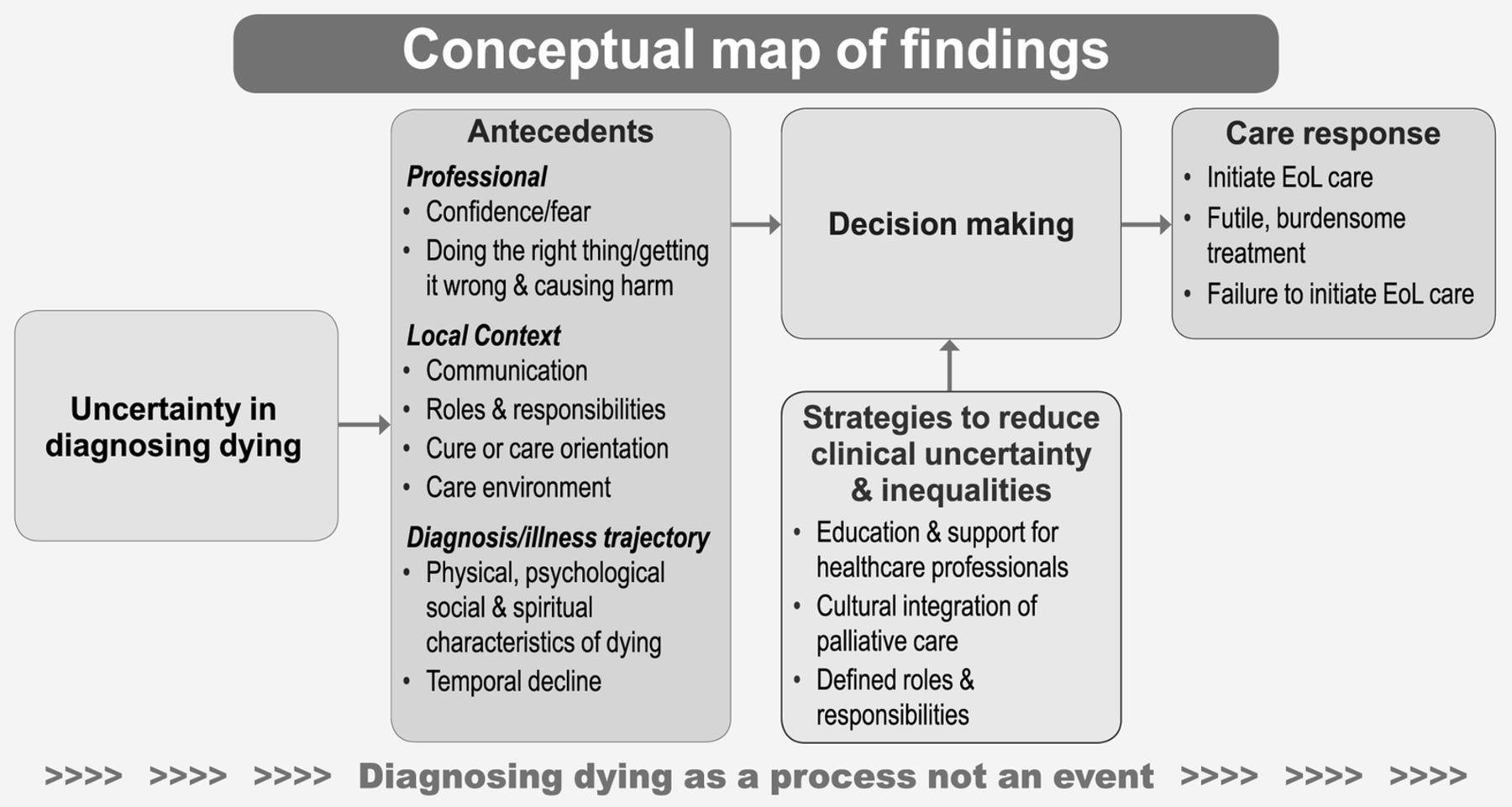 Diagnosing Dying An Integrative Literature Review