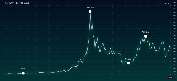 Bitcoin cryptocurrency 5-year price analysis and investment trends.