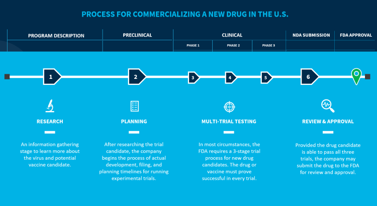 An overview of the stages required for a pharmaceutical company to advance their clinical vaccine and drug candidates through FDA trials.